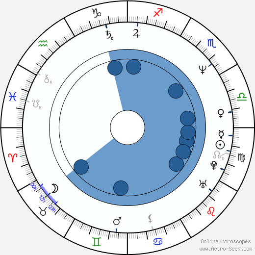 Rod McLachlan wikipedia, horoscope, astrology, instagram