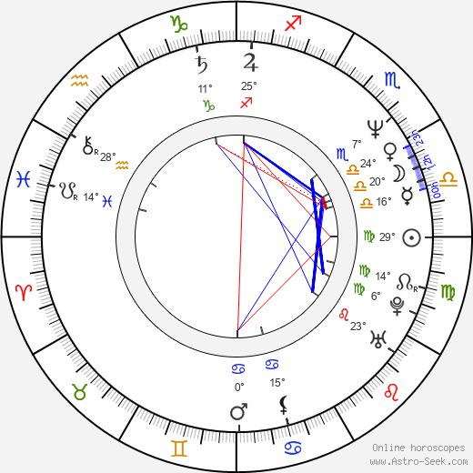 Scott Baio birth chart, biography, wikipedia 2019, 2020