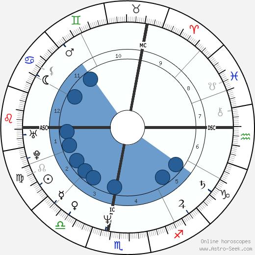 Scott Thompson Baker wikipedia, horoscope, astrology, instagram