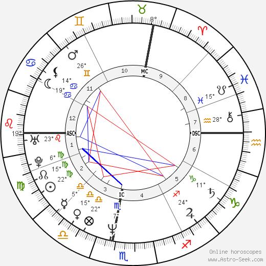 Scott Thompson Baker birth chart, biography, wikipedia 2019, 2020