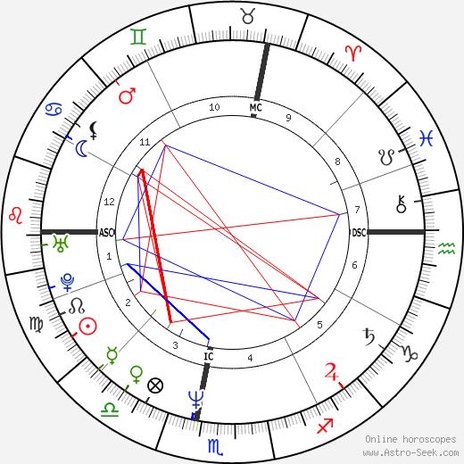 Scott Thompson Baker astro natal birth chart, Scott Thompson Baker horoscope, astrology