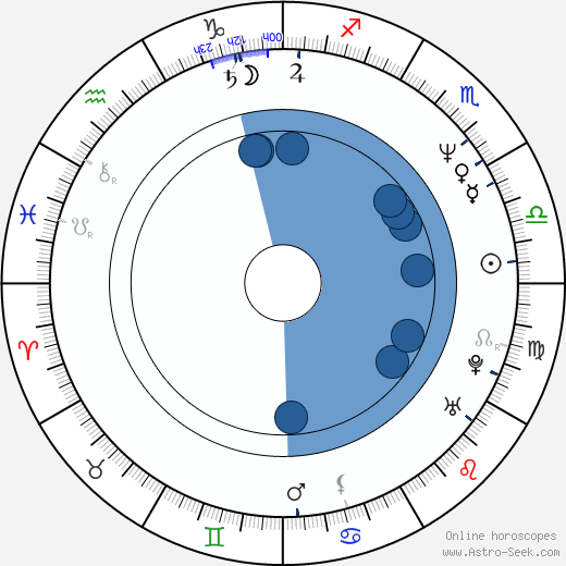 Štefan Dvorský wikipedia, horoscope, astrology, instagram