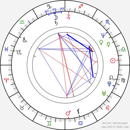 Štefan Dvorský birth chart, Štefan Dvorský astro natal horoscope, astrology