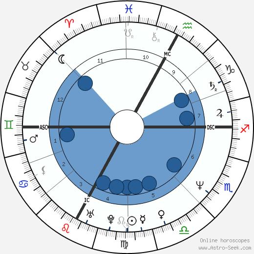 Stefano Casiraghi wikipedia, horoscope, astrology, instagram
