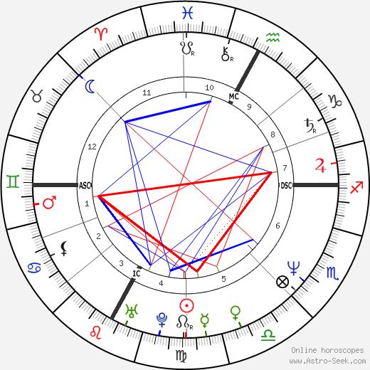 Stefano Casiraghi день рождения гороскоп, Stefano Casiraghi Натальная карта онлайн