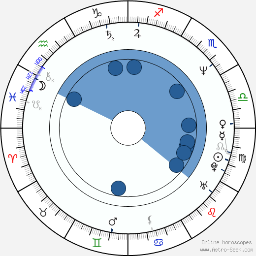 Steve Adams wikipedia, horoscope, astrology, instagram
