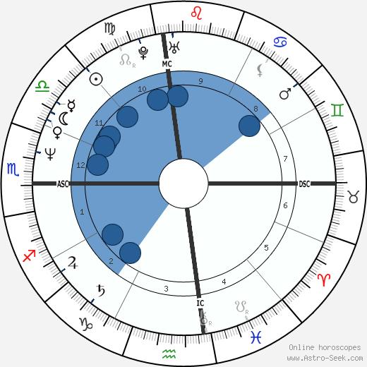 Tai Babilonia wikipedia, horoscope, astrology, instagram