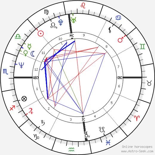 Tai Babilonia tema natale, oroscopo, Tai Babilonia oroscopi gratuiti, astrologia