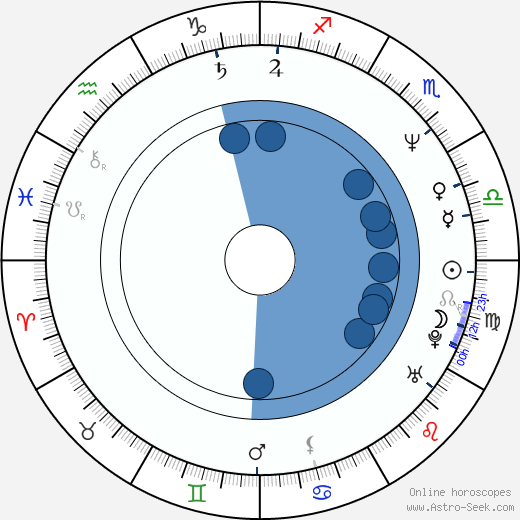 Tonja Walker wikipedia, horoscope, astrology, instagram