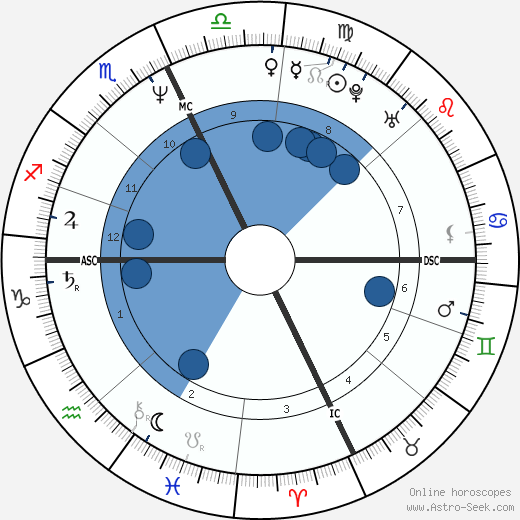 William Kennedy Smith wikipedia, horoscope, astrology, instagram