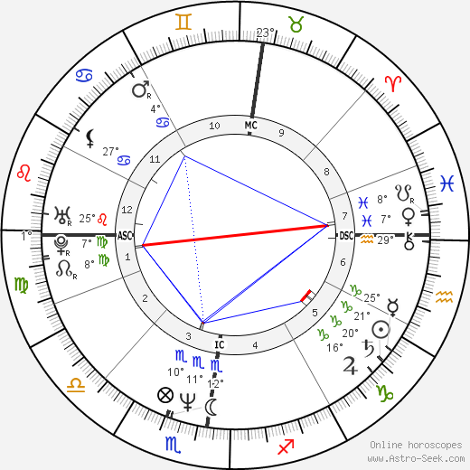 Albert Dupontel birth chart, biography, wikipedia 2018, 2019