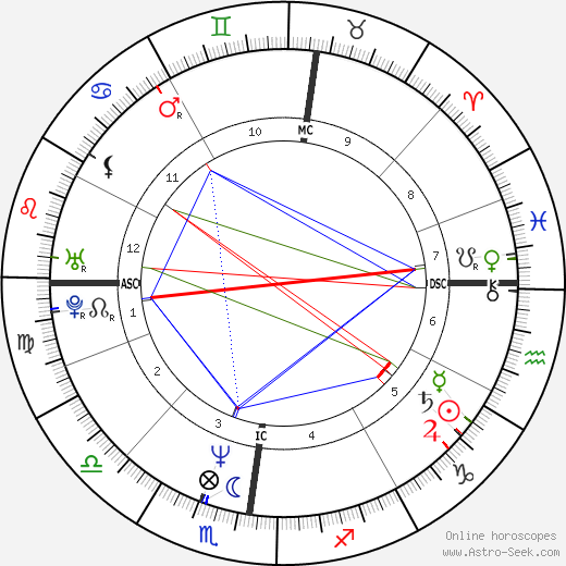 Albert Dupontel astro natal birth chart, Albert Dupontel horoscope, astrology