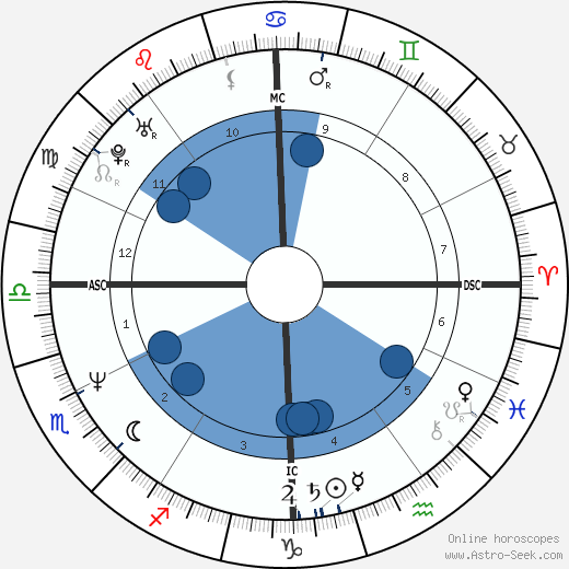 Andrea Carnevale horoscope, astrology, sign, zodiac, date of birth, instagram