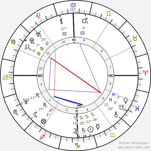 Andrea Carnevale birth chart, biography, wikipedia 2018, 2019