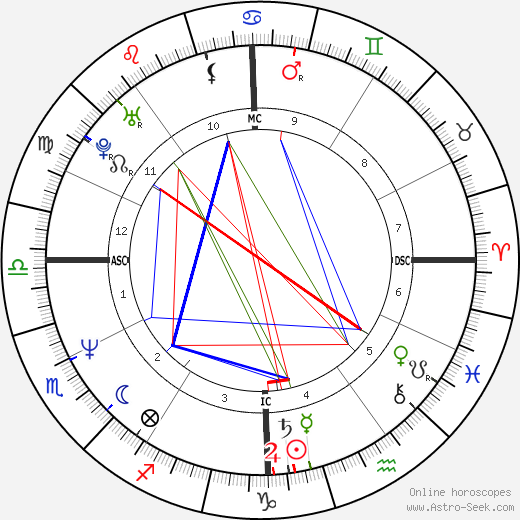 Andrea Carnevale astro natal birth chart, Andrea Carnevale horoscope, astrology