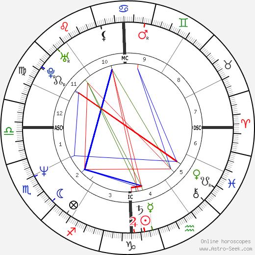 Андреа Карневале Andrea Carnevale день рождения гороскоп, Andrea Carnevale Натальная карта онлайн