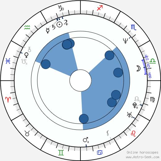 Anthony Harrison wikipedia, horoscope, astrology, instagram