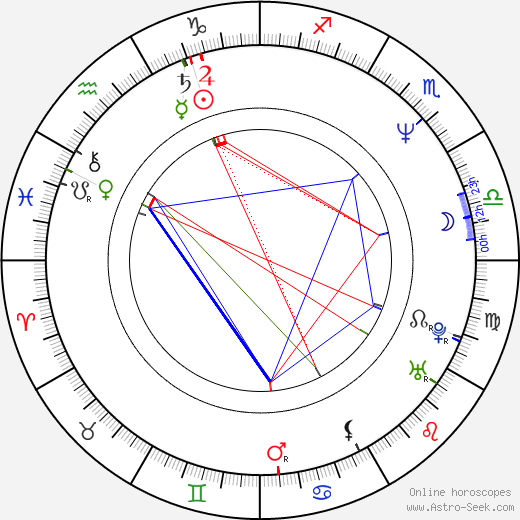 Anthony Harrison birth chart, Anthony Harrison astro natal horoscope, astrology