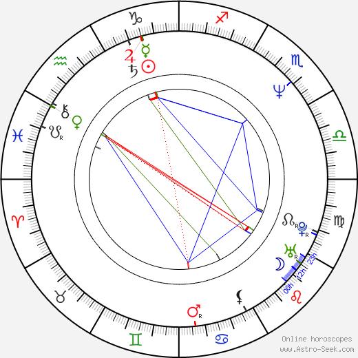 Asen Šopov день рождения гороскоп, Asen Šopov Натальная карта онлайн