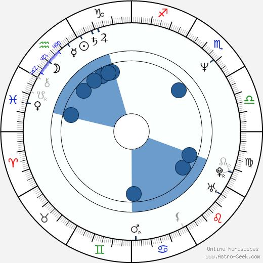 Carmen Tănase wikipedia, horoscope, astrology, instagram