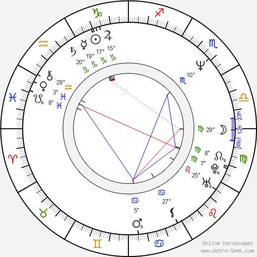 Cezary Domagala birth chart, biography, wikipedia 2020, 2021