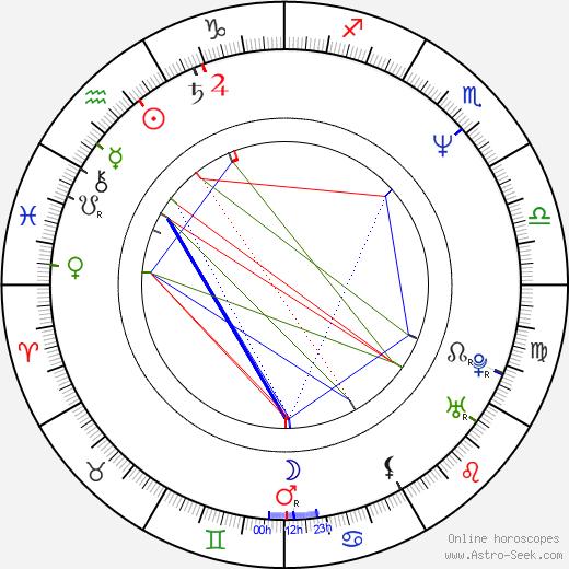 Daniel Rous tema natale, oroscopo, Daniel Rous oroscopi gratuiti, astrologia