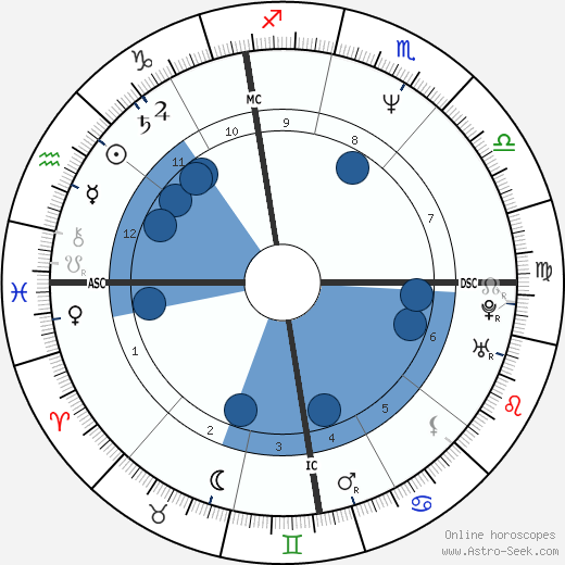 Daniele Barilla wikipedia, horoscope, astrology, instagram