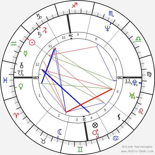 Daniele Barilla день рождения гороскоп, Daniele Barilla Натальная карта онлайн