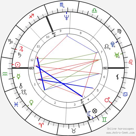 Daniele Luttazzi astro natal birth chart, Daniele Luttazzi horoscope, astrology