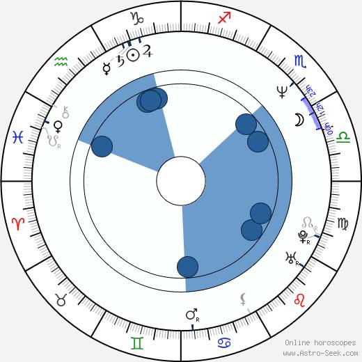 Evan Handler wikipedia, horoscope, astrology, instagram