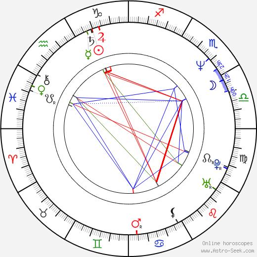 Эван Хэндлер Evan Handler день рождения гороскоп, Evan Handler Натальная карта онлайн