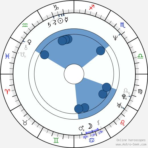 Ingo Lenßen wikipedia, horoscope, astrology, instagram