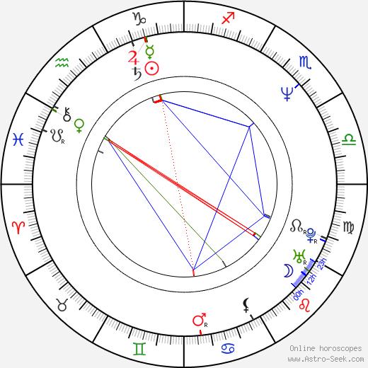 Iris DeMent birth chart, Iris DeMent astro natal horoscope, astrology