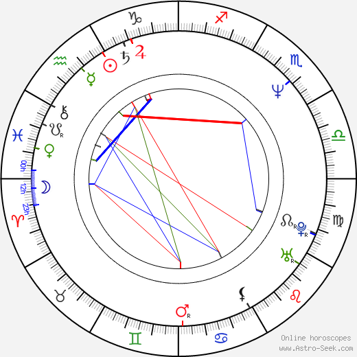 Jan Balabán birth chart, Jan Balabán astro natal horoscope, astrology