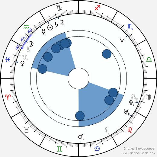 Jeff Yagher wikipedia, horoscope, astrology, instagram