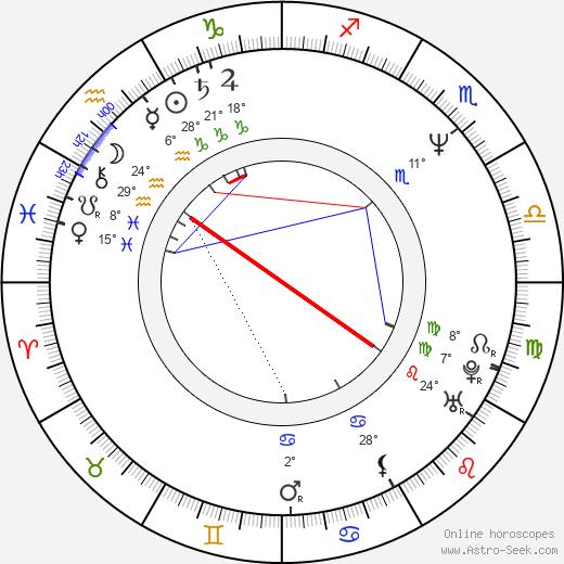 Jeff Yagher birth chart, biography, wikipedia 2020, 2021