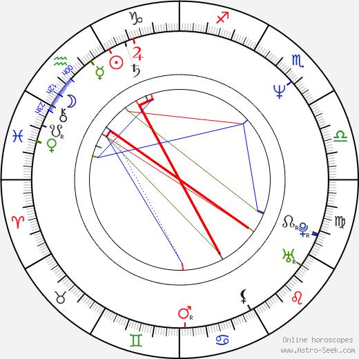 Jeff Yagher birth chart, Jeff Yagher astro natal horoscope, astrology