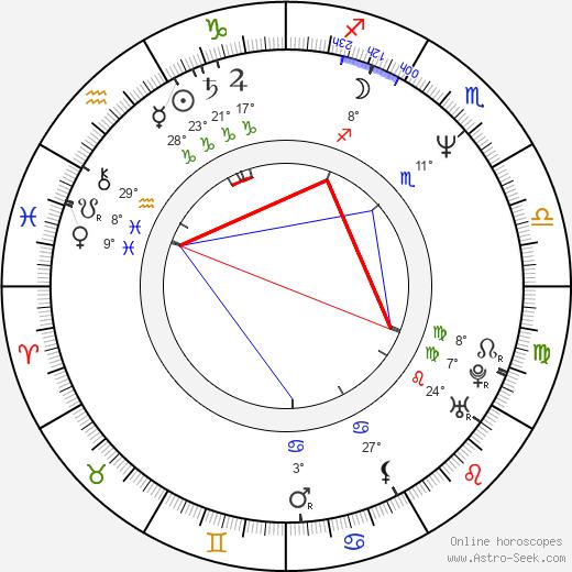 Julia Louis-Dreyfus birth chart, biography, wikipedia 2019, 2020