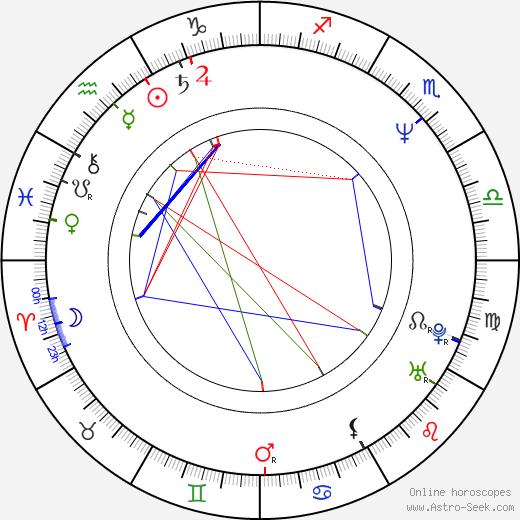 Kamil Emanuel Gott день рождения гороскоп, Kamil Emanuel Gott Натальная карта онлайн
