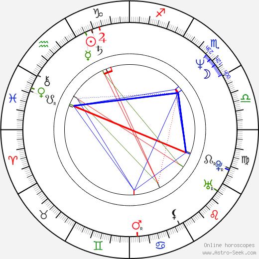 Karl von Habsburg astro natal birth chart, Karl von Habsburg horoscope, astrology