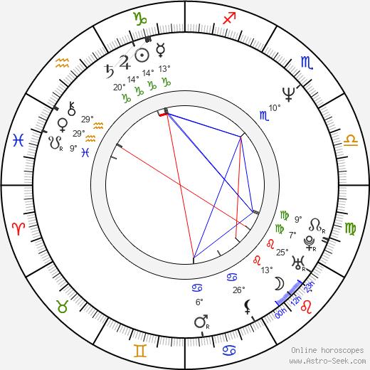 Lee Curreri birth chart, biography, wikipedia 2020, 2021
