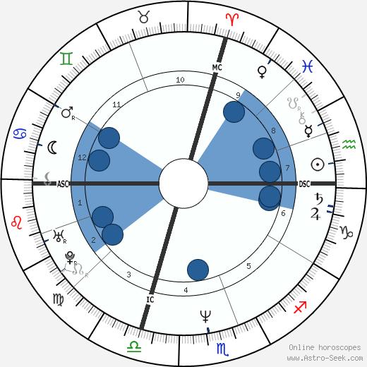 Lucien Mollmann wikipedia, horoscope, astrology, instagram