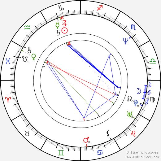 Mark Allen Shepherd birth chart, Mark Allen Shepherd astro natal horoscope, astrology