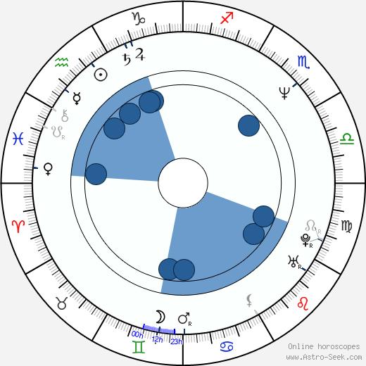 Martin Degville wikipedia, horoscope, astrology, instagram