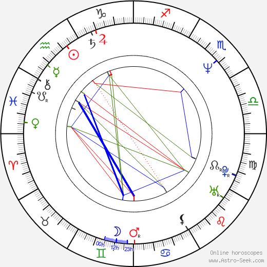 Martin Degville birth chart, Martin Degville astro natal horoscope, astrology
