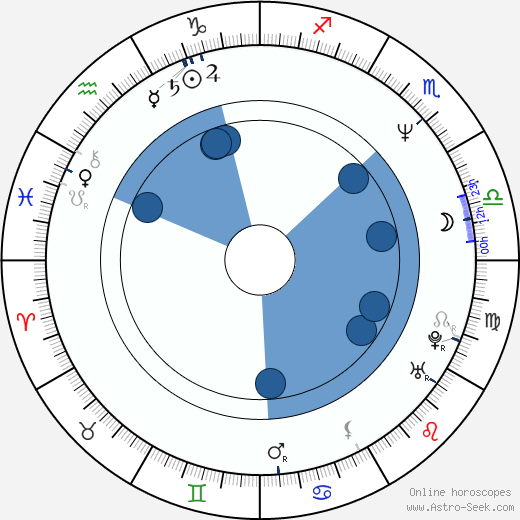Martina Gasparovičová-Bezoušková wikipedia, horoscope, astrology, instagram