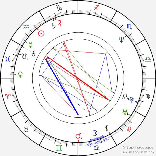 Michael Ferris день рождения гороскоп, Michael Ferris Натальная карта онлайн