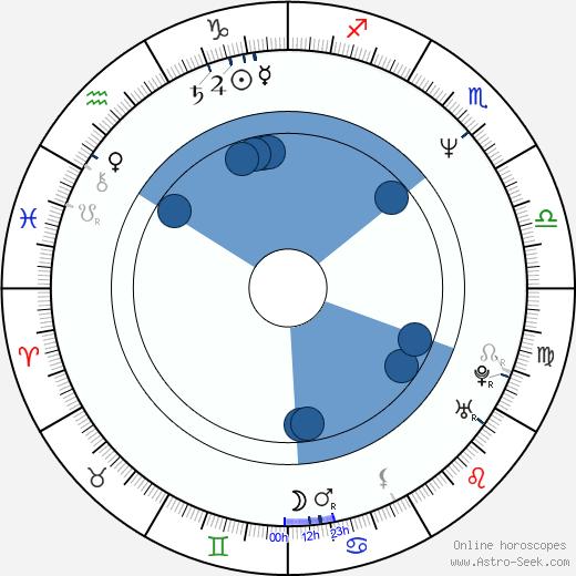 Michal Vavruša wikipedia, horoscope, astrology, instagram