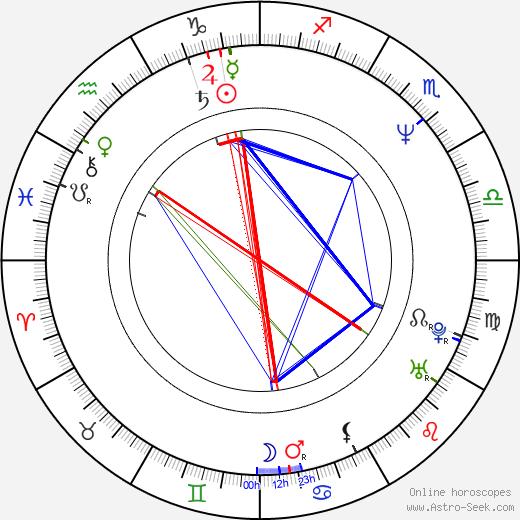 Michal Vavruša birth chart, Michal Vavruša astro natal horoscope, astrology