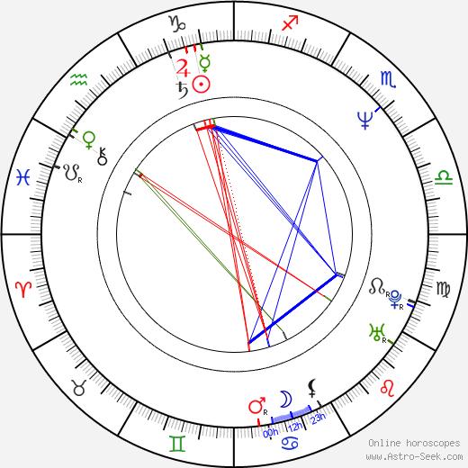 Miroslaw Siedler birth chart, Miroslaw Siedler astro natal horoscope, astrology